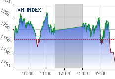 Real-time chart